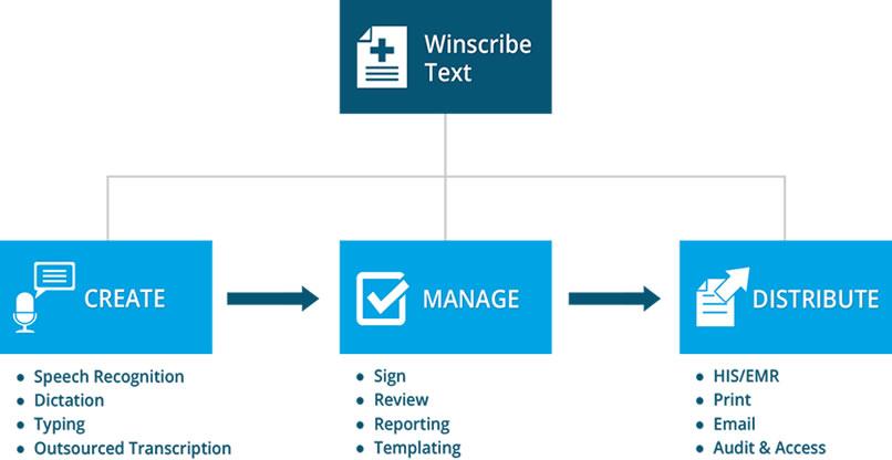 Winscribe Text Healthcare Documentation
